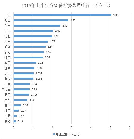 各省人均经济总量排名2019_2020年各省人均寿命