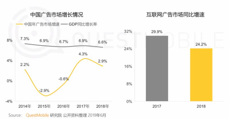 QuestMobile《中国移动互联网2019半年大报告》:私域流量、5G成新关键词