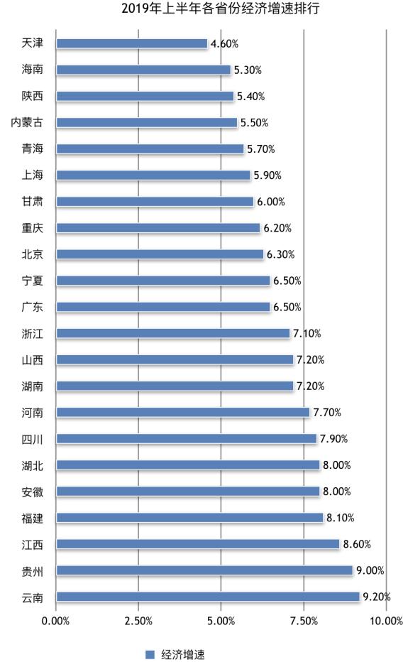 2019年各省经济总量排名_2019年各省gdp排名