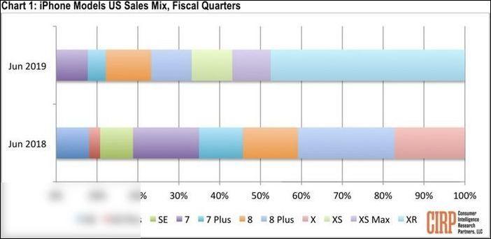 iPhoneXR成美国最畅销iPhone机型!