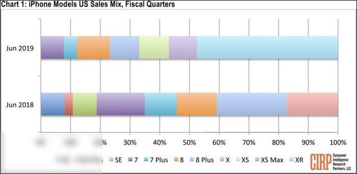 <b>iPhoneXR成美国最畅销iPhone机型!</b>