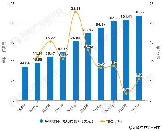 2019年中国玩具行业市场现状及发展趋势分析 融合