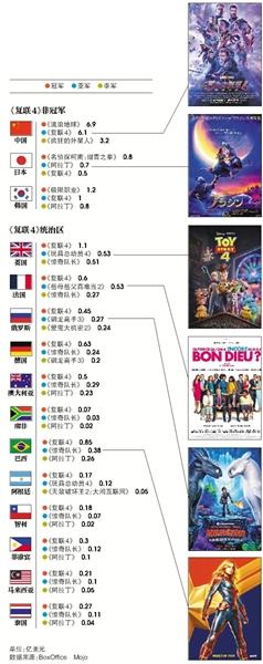 全球《复联4》夺冠,亚军都是谁?