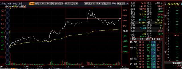 「科创板收评」个股低开走高 福光股份因上涨触发临停