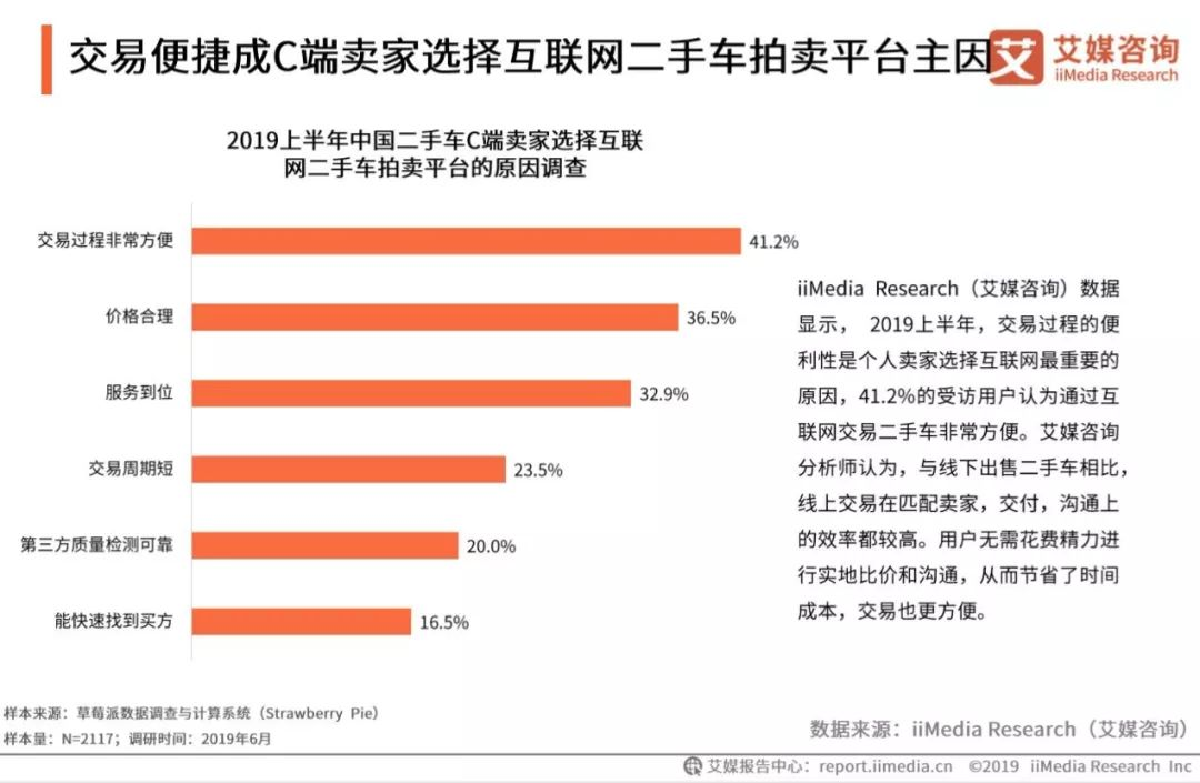 2019上半年中国互联网二手车拍卖平台研究报告完整版来了!-一点财经