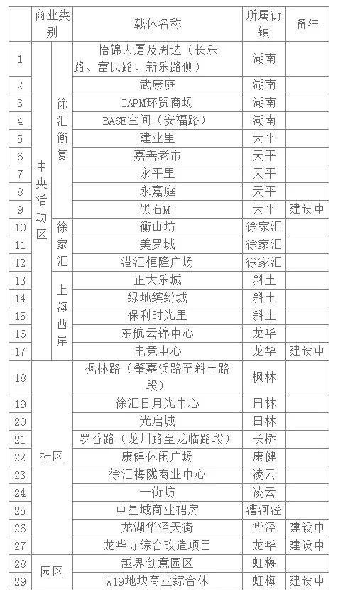 【提示】徐汇首批夜间经济试点区域建议名单公布