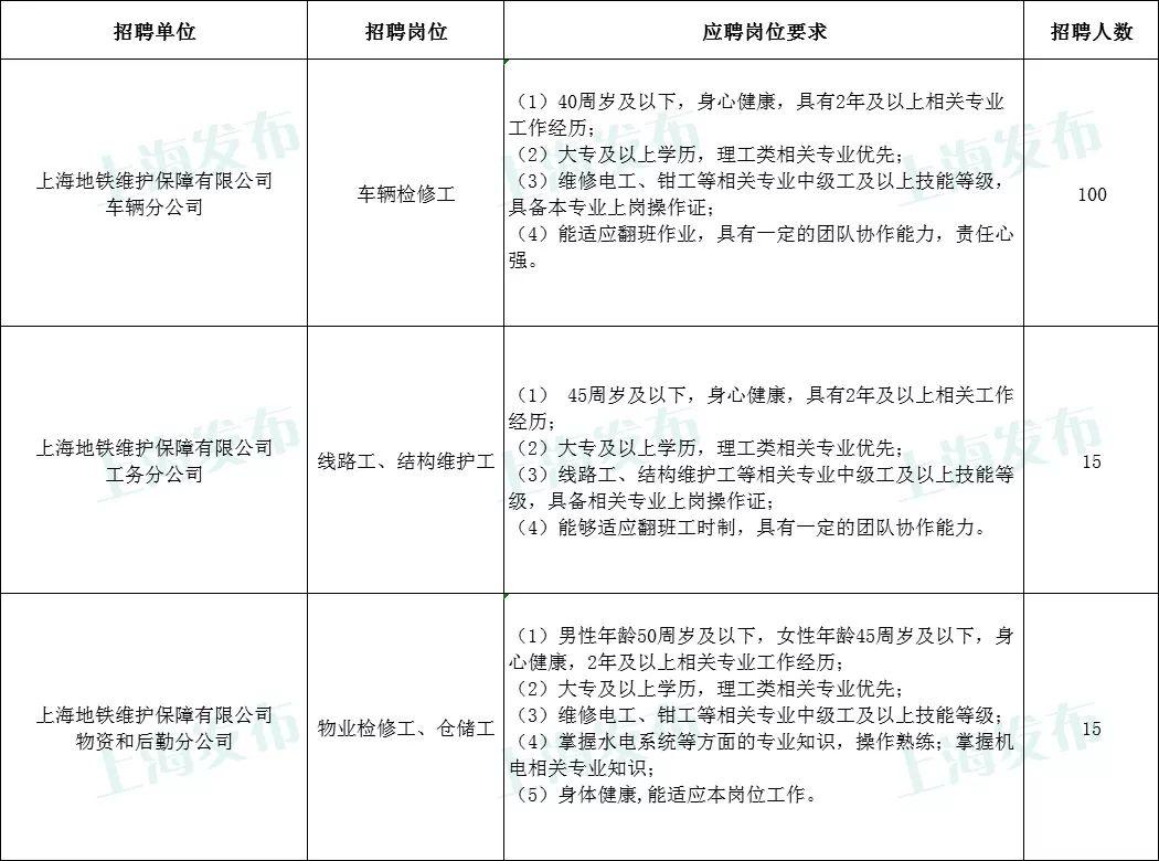 【就业】上海地铁维保公司招聘130人,8月5日前报名!