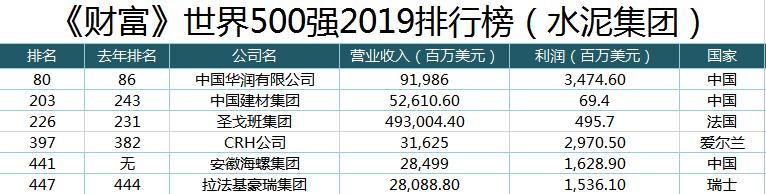 大事件!中国建材、海螺、华润刷新世界500强排名记录!