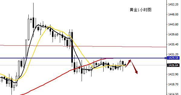 高升聚金:7.23黃金震蕩整理如何突破原油走勢分析及操作策略