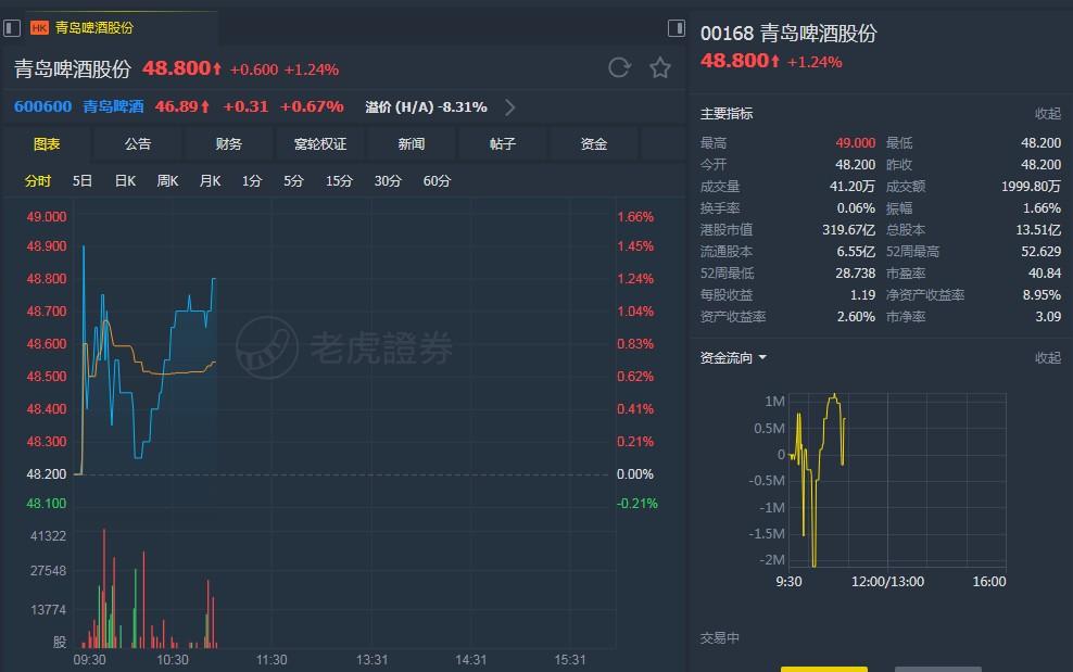 中金:料高端市場競爭激烈 下調青島啤酒(00168)今明年盈測