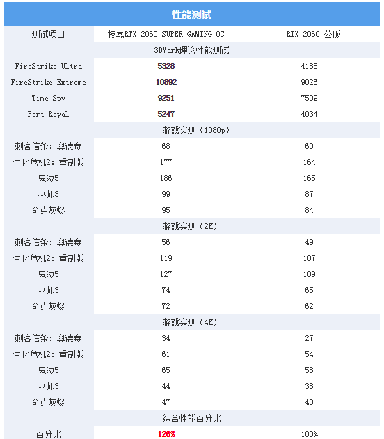游戏综合资讯-技嘉雕牌RTX2060Super显卡:玩起光线追踪游戏真爽(12)