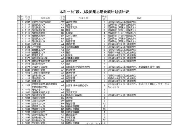 2019年甘肃省普高招生本科一批I段、J段征集志愿公告