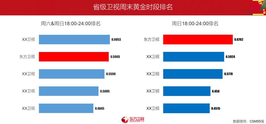 2019卫视排行_2019年度卫视频道电视剧排名 Top20