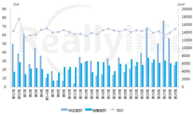 青岛一城区27.5万㎡商住地上市,商品住宅存量超10万套