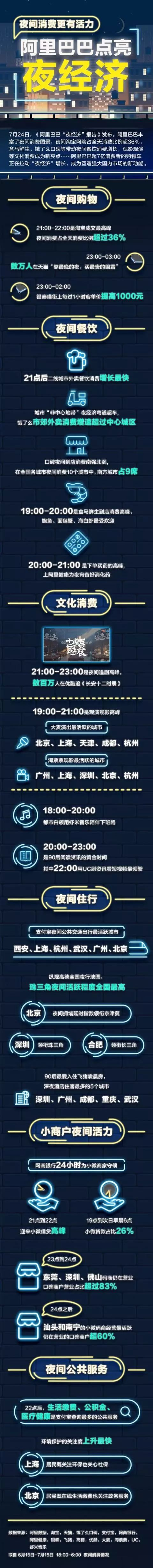 经济 | 阿里巴巴发布夜经济报告,武汉这项夜间消费全国排第二