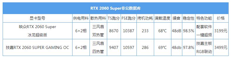 游戏综合资讯-技嘉雕牌RTX2060Super显卡:玩起光线追踪游戏真爽(34)
