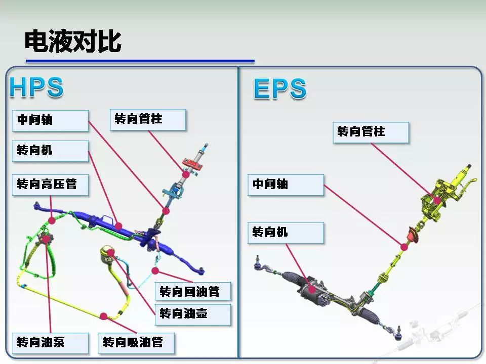 汽车转向系统ppt_汽车转向系统EPS介绍(PPT)_一览