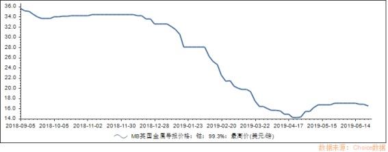 钴价上涨趋势逐渐确立 寒锐钴业再创辉煌可期