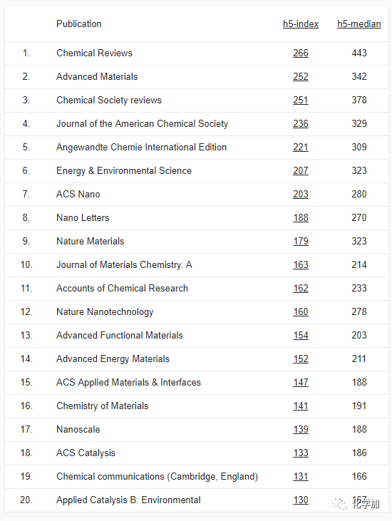 2019年期刊发行排行榜_2014年谷歌学术十大期刊排行榜
