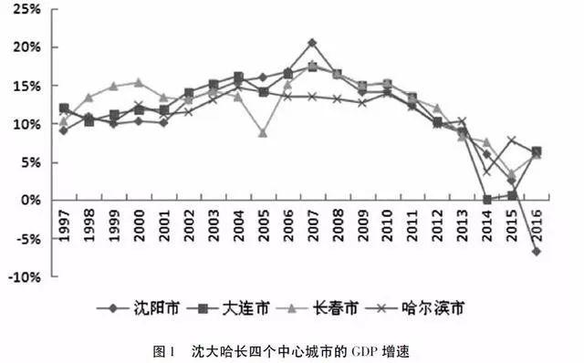 东北gdp_向好趋优更加协调的中国地区经济 2017年分析和2018年展望