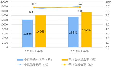 西安人均收入2019_西安未央区收入柱状图