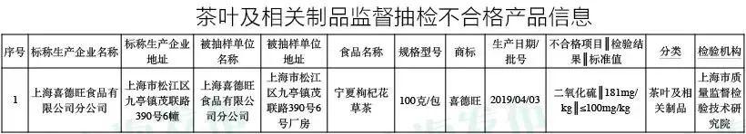 【监管】沪抽检721批次食品:3批次茶叶制品、坚果不合格!