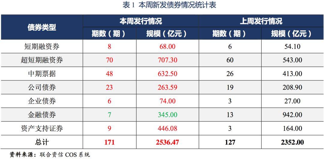 【债市】发行信息周报(2019.7.15~2019.7.19)