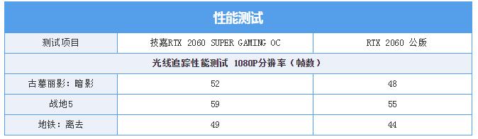 游戏综合资讯-技嘉雕牌RTX2060Super显卡:玩起光线追踪游戏真爽(13)