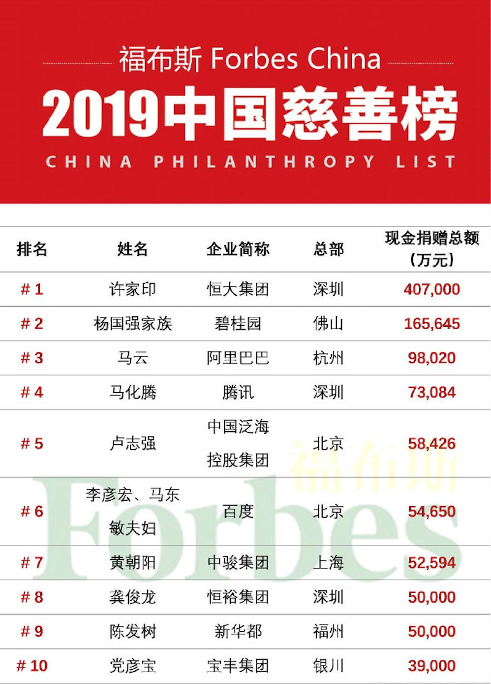 """""""中国好学长""""捐赠5.4亿 李彦宏夫妇登福布斯中国慈善榜"""