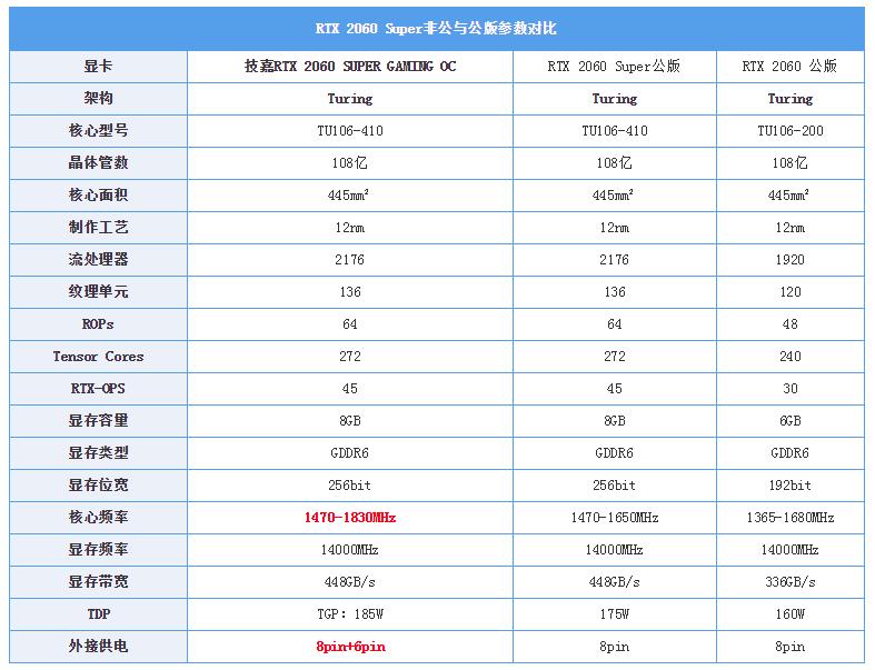 游戏综合资讯-技嘉雕牌RTX2060Super显卡:玩起光线追踪游戏真爽(4)