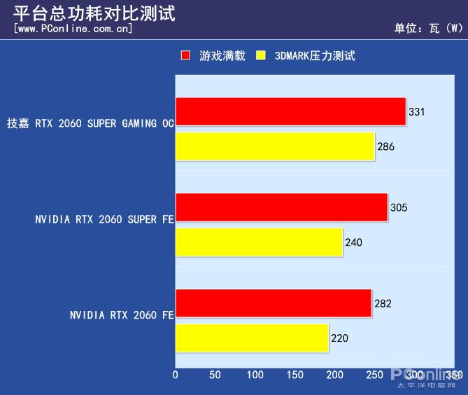 游戏综合资讯-技嘉雕牌RTX2060Super显卡:玩起光线追踪游戏真爽(16)