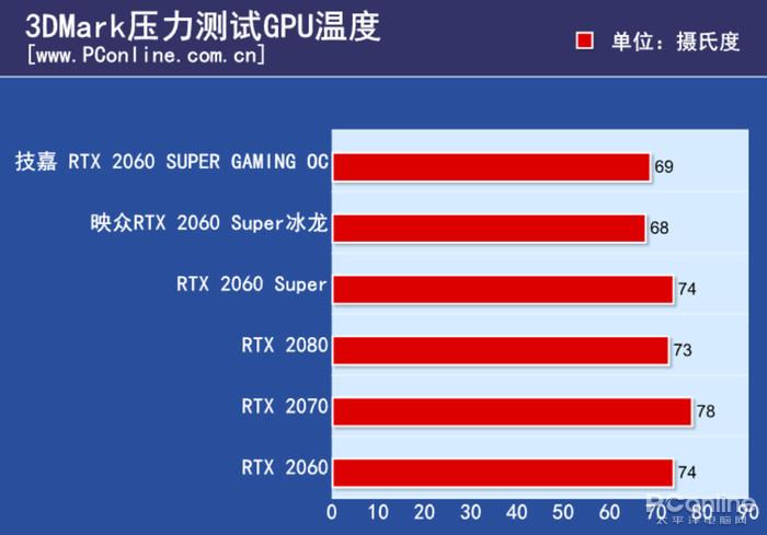 游戏综合资讯-技嘉雕牌RTX2060Super显卡:玩起光线追踪游戏真爽(19)