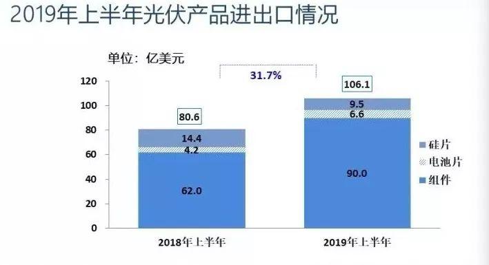 光伏上半年国内新增装机降幅超50%,海外市场仍是明年关键