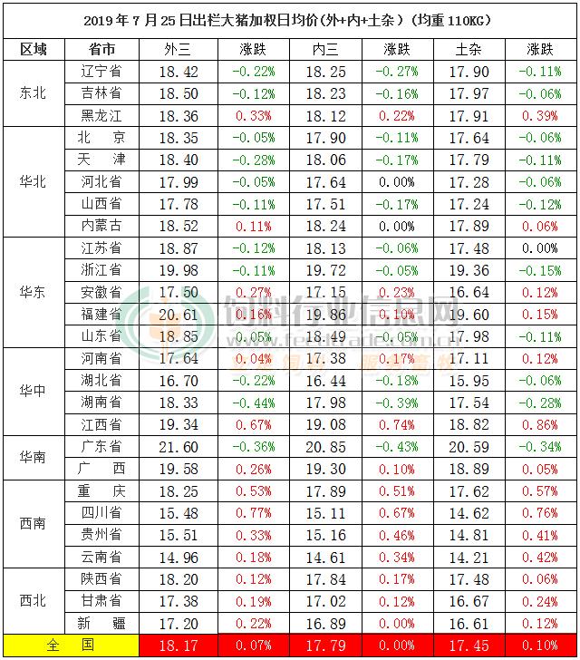 <b>终端抵触情绪浓,短期大幅跳涨几率低——7月25日猪价快报</b>