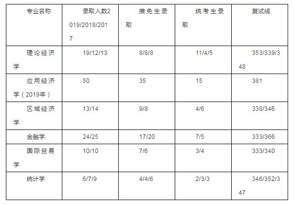 深圳大学经济学考情分析