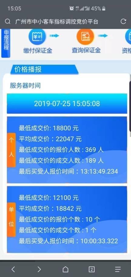 <b>两连跌!7月粤A牌个人最低成交价18800元</b>