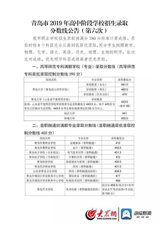 青岛公布第六次2019年高中阶段学校招生录取分数线