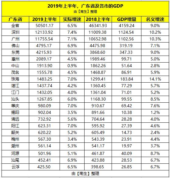 广东潮州各市gdp_2020广东各市GDP出炉 深圳 广州 佛山 东莞 惠州位列前五 珠海中山