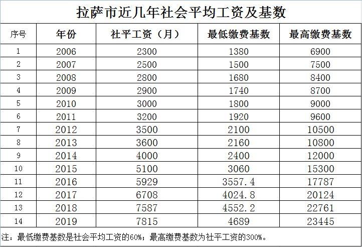 慈溪| 关于申报个体工商户和灵活就业人员2019年度社会保险...