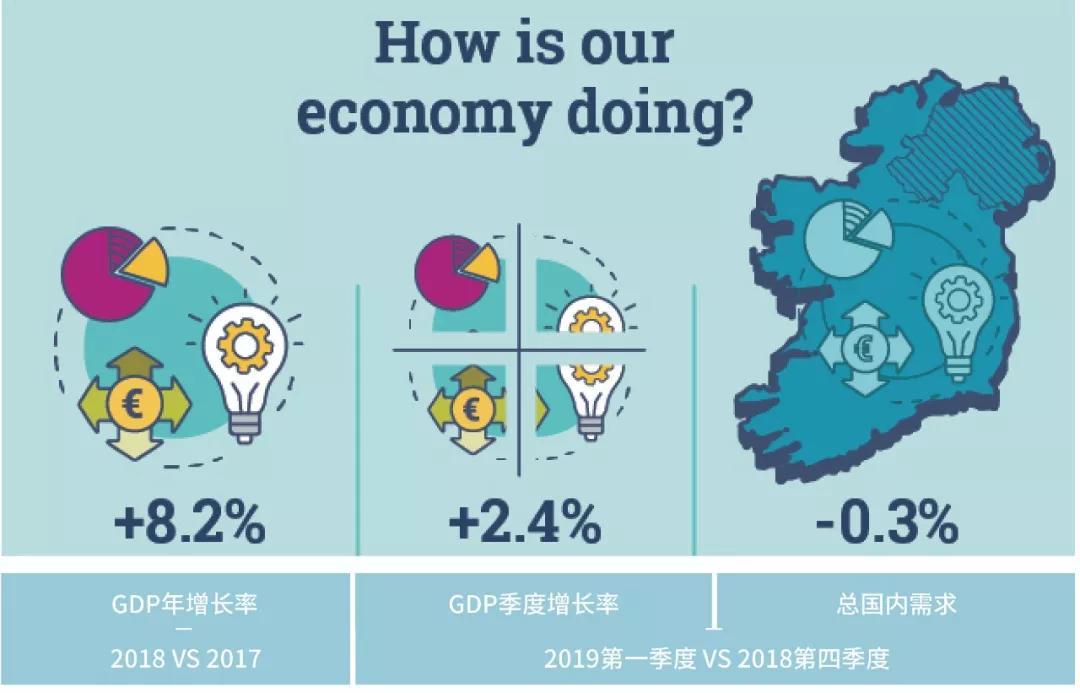 自2014年以来,爱尔兰国内生产总值(gdp)每年的表现都比欧盟其他国家图片