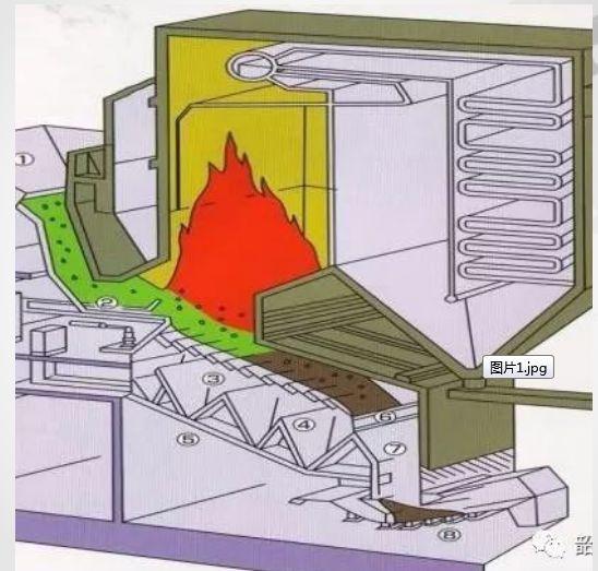 【环保小科普】关于垃圾焚烧发电的环保知识