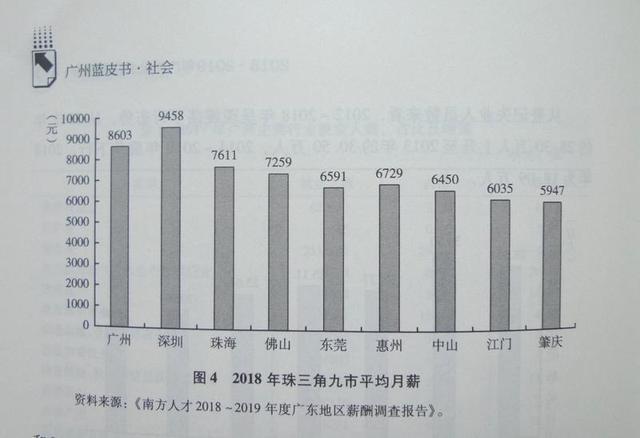 广州人平均月薪为8603元,你拖后腿了吗?