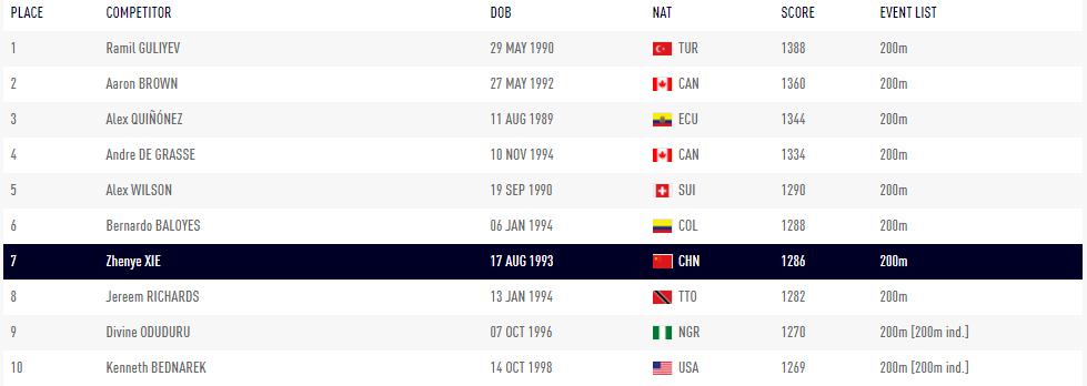世界第七!谢震业200米世界排名首进前十,亚洲无可争议第一人