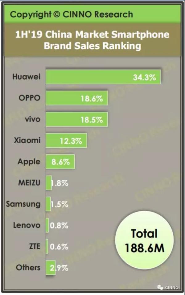 2019上半年智能手机国内销量排行榜:华为占比超1/3