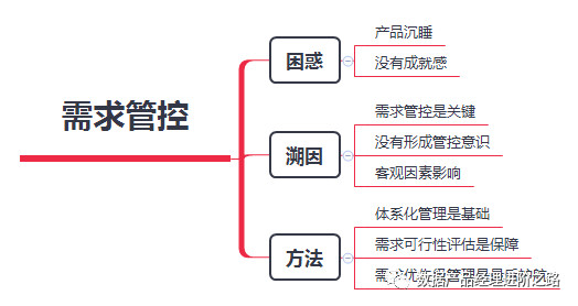 用户需求 产品需求_数据产品经理:如何做需求管控?_用户