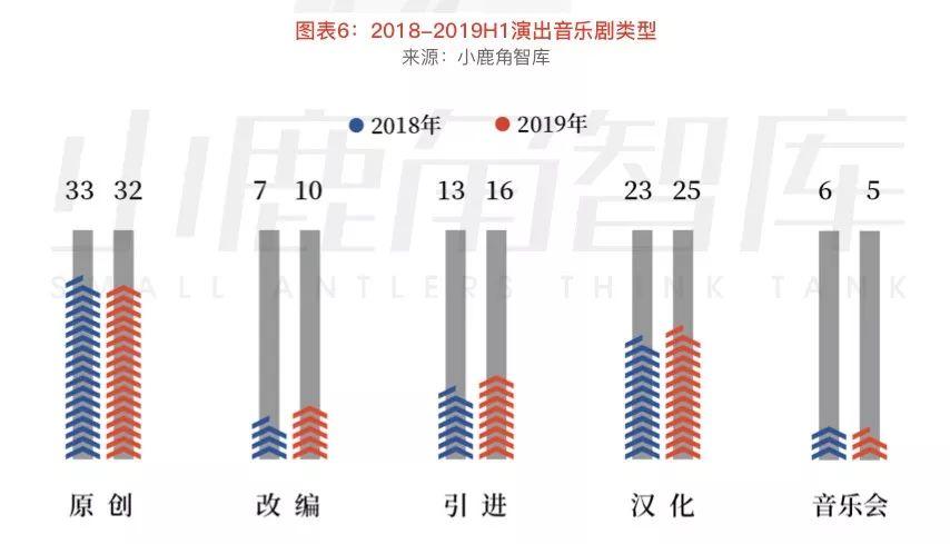文学-VIP会员优享 | 中国音乐剧全产业链观察(中)(4)