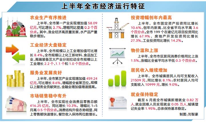 莆田上半年主要经济指标增幅居全省前列