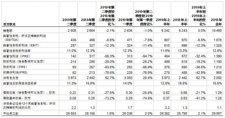 【季报】斯道拉恩索二季度营收26.08亿欧元,三季度多家工厂将停机维护!