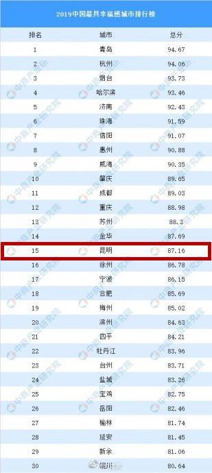 昆明上榜!2019中国最具幸福感城市排行榜出炉