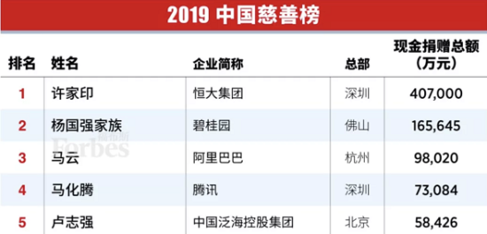 <b>福布斯中国慈善榜出炉 杨国强排名升至第二位</b>